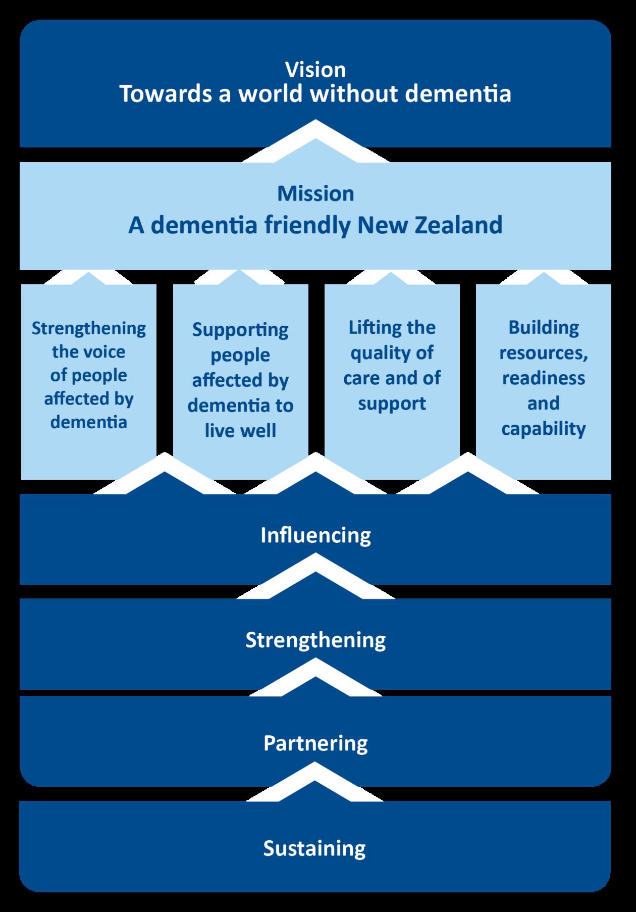 Graphic showing the Alzheimers NZ Strategic plan 2015-2025